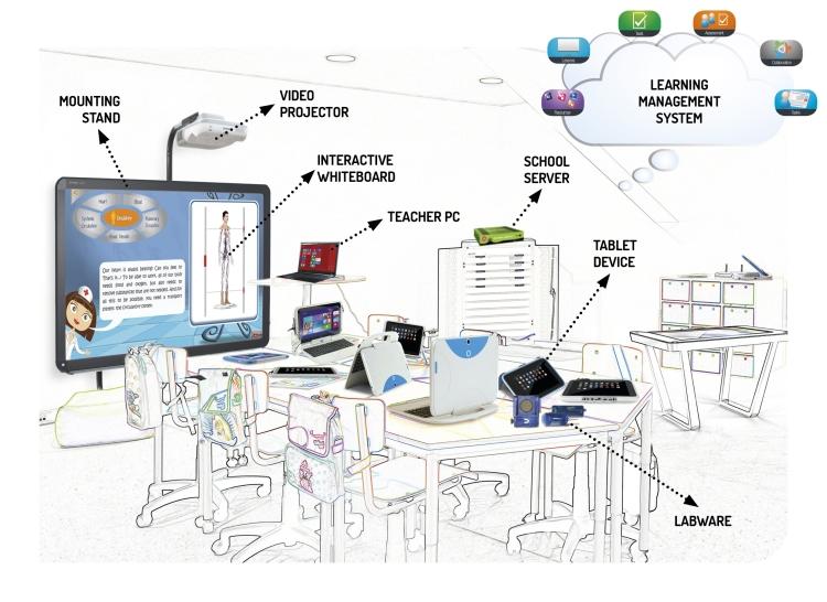 Design For Student Information System