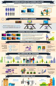Updated Modern Classroom Infographic - September 13 2017